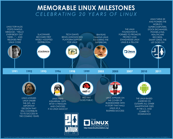 linuxturns20