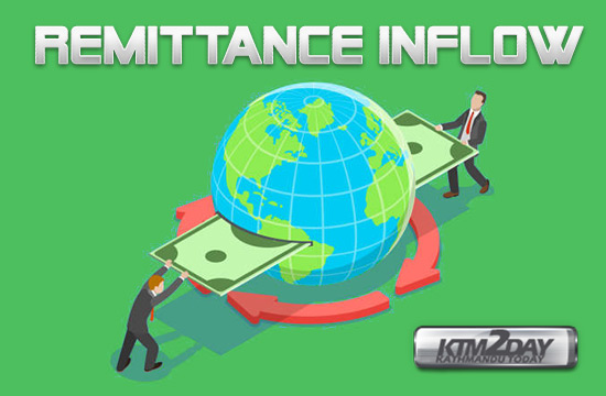 Remittance-inflow