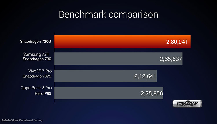 Redmi note 9 pro max benchmark performance
