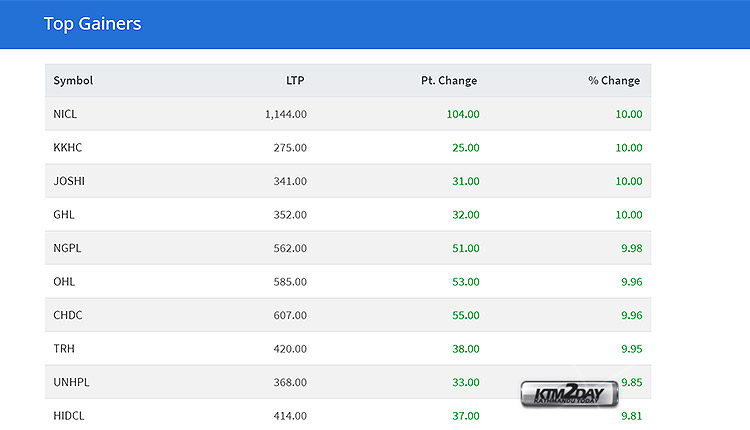 NEPSE-Top-Gainers