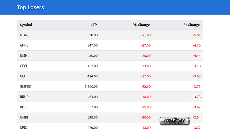 NEPSE-Top-Losers